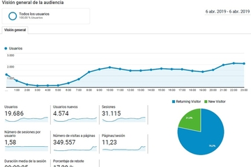 Estadística de Google Analytics del 6 de abril (Foto TA)