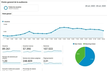 Estadística de Google Analytics
